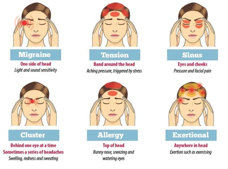 Migraine of spanningshoofdpijn